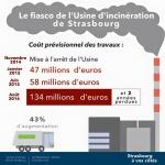 Les coûts de l'arrêt de l'incinérateur de Strasbourg